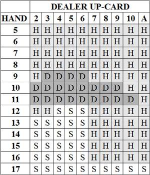 Blackjack Strategie Tabelle Teil 1 - Hard Hands