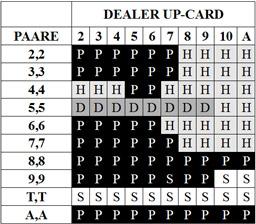 Blackjack Strategie Tabelle 03 - Paare splitten