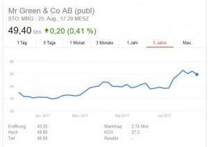 Börsenkurs Mr Green Online Casino Aktie
