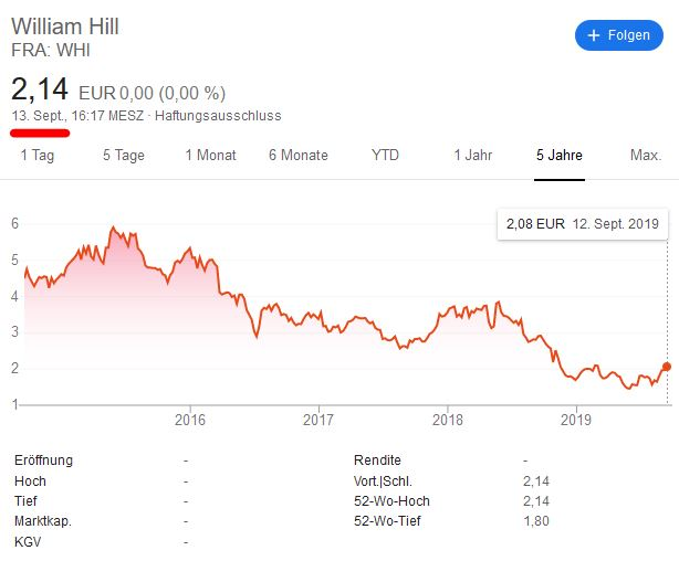William Hill Börsenkurs 2019