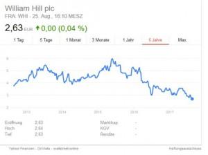 Börsenkurs William Hill Online Casino