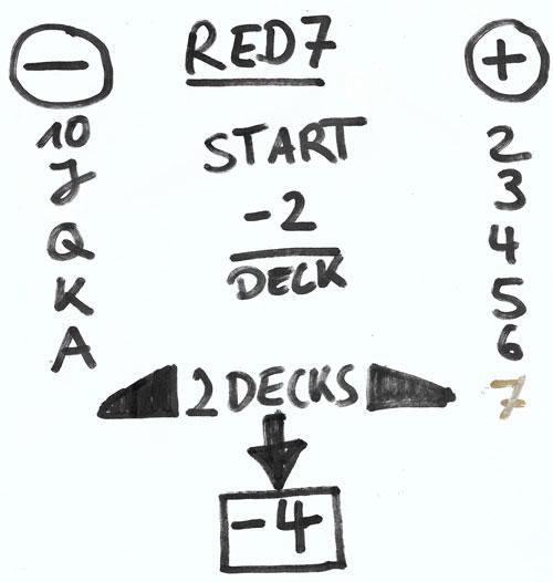 So funktioniert das Kartenzählsystem Red 7 Count beim Blackjack
