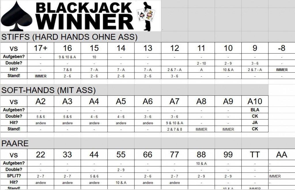Blackjack Trainer - Übungstabelle