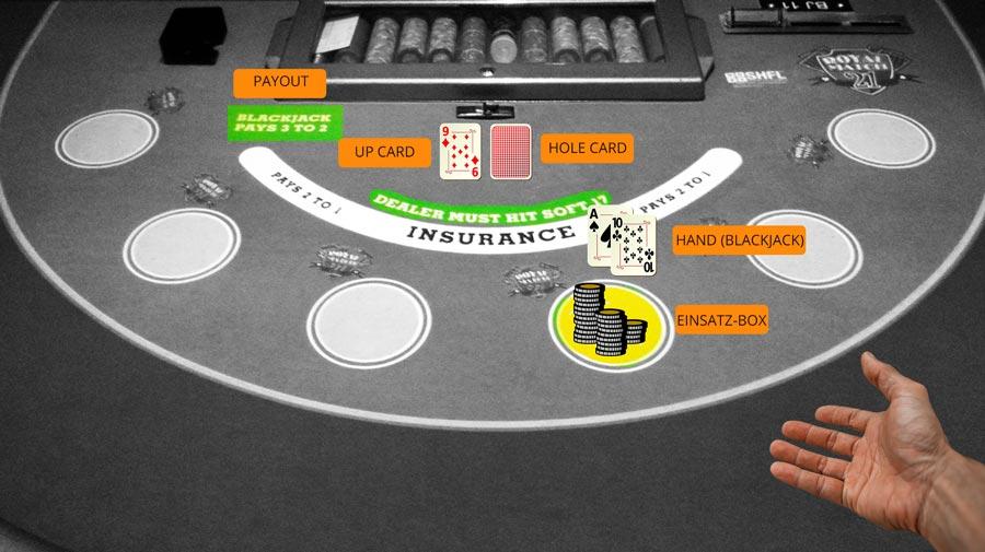 Blackjack Regeln für Anfänger einfach erklärt