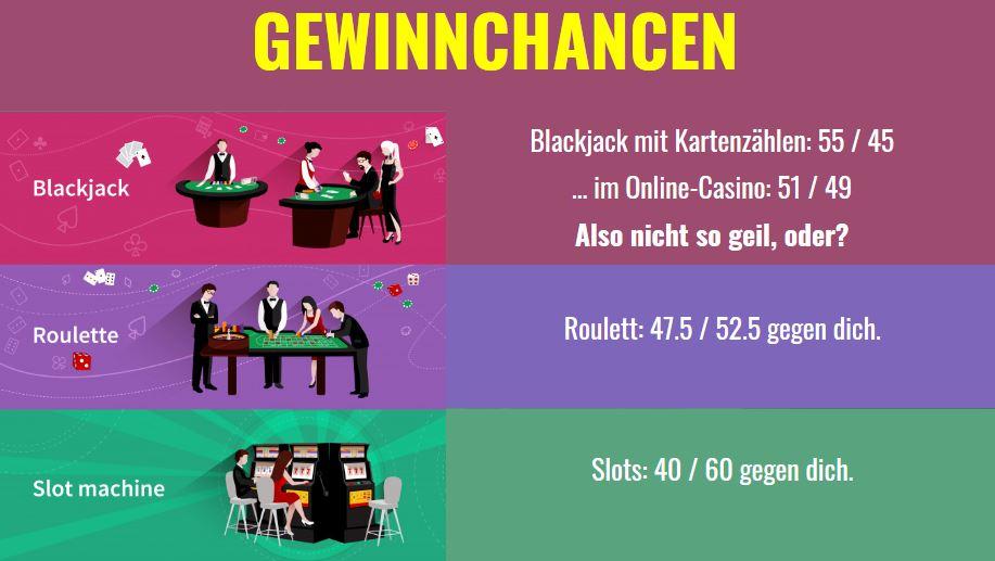Gewinnchancen bei Casinospielen