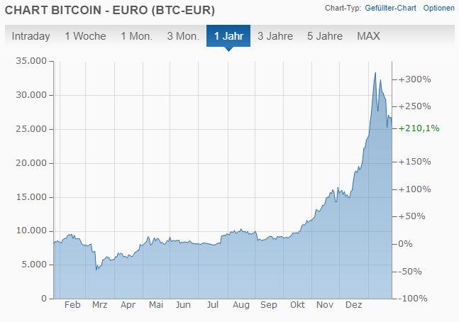 Bitcoin Kurs 2020