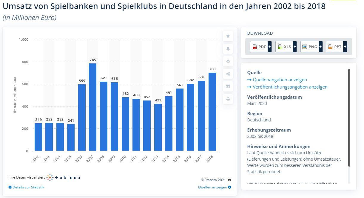 Umsatz deutsche Spielbanken